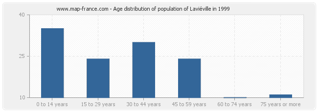 Age distribution of population of Laviéville in 1999