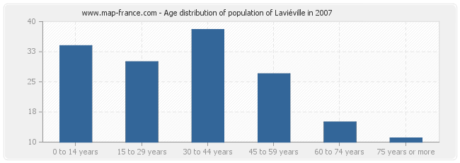 Age distribution of population of Laviéville in 2007