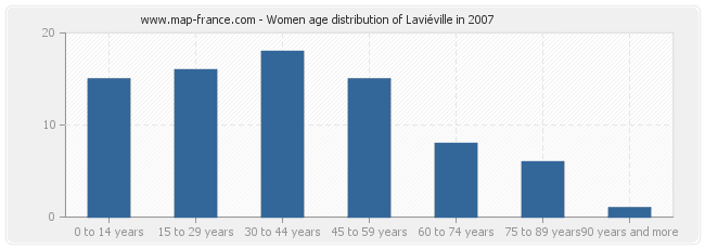 Women age distribution of Laviéville in 2007