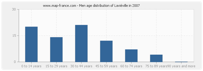Men age distribution of Laviéville in 2007
