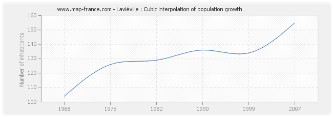 Laviéville : Cubic interpolation of population growth