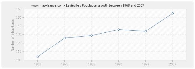 Population Laviéville