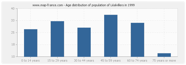Age distribution of population of Léalvillers in 1999