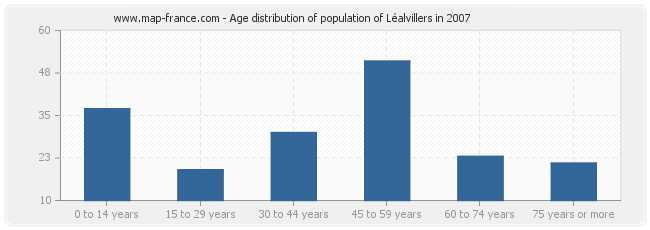 Age distribution of population of Léalvillers in 2007