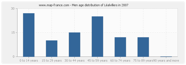 Men age distribution of Léalvillers in 2007