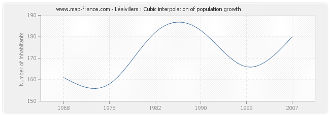 Léalvillers : Cubic interpolation of population growth
