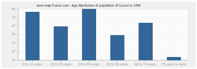 Age distribution of population of Licourt in 1999