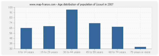 Age distribution of population of Licourt in 2007
