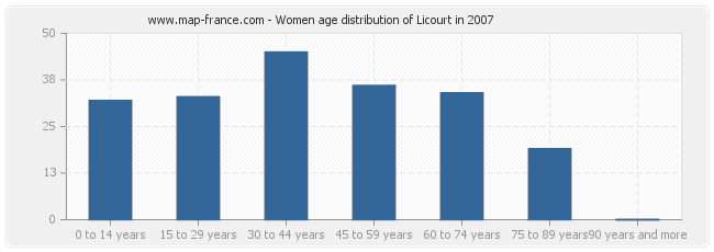 Women age distribution of Licourt in 2007
