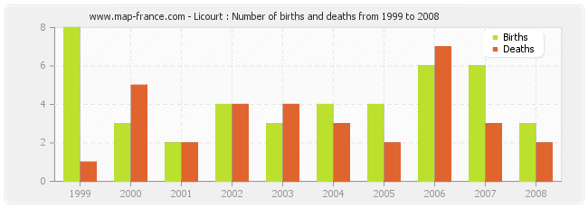 Licourt : Number of births and deaths from 1999 to 2008