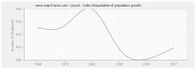 Licourt : Cubic interpolation of population growth