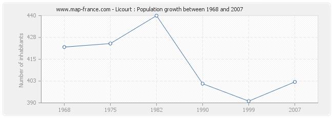 Population Licourt