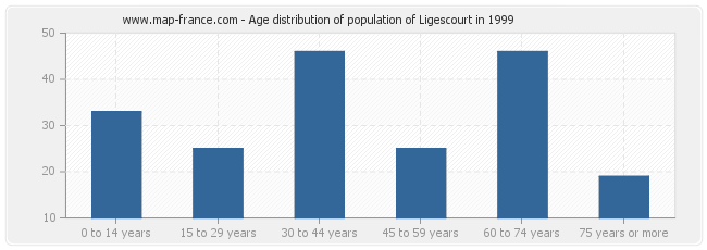 Age distribution of population of Ligescourt in 1999