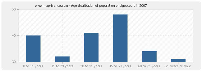 Age distribution of population of Ligescourt in 2007