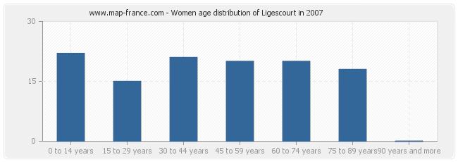 Women age distribution of Ligescourt in 2007