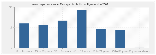 Men age distribution of Ligescourt in 2007