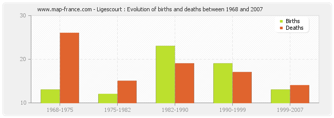 Ligescourt : Evolution of births and deaths between 1968 and 2007