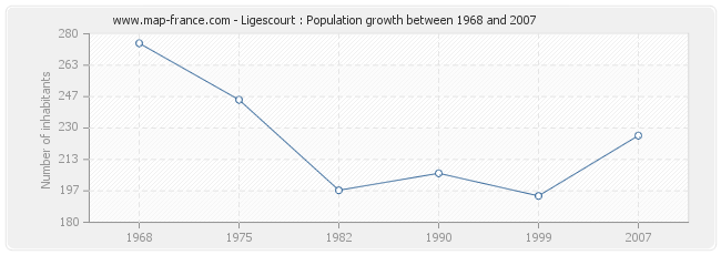 Population Ligescourt