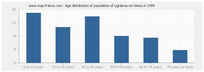 Age distribution of population of Lignières-en-Vimeu in 1999