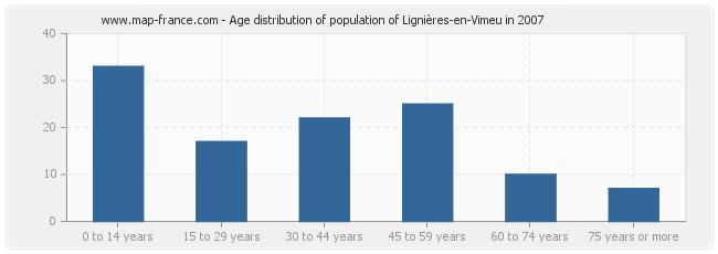 Age distribution of population of Lignières-en-Vimeu in 2007
