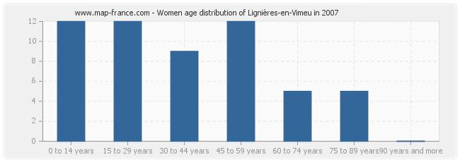 Women age distribution of Lignières-en-Vimeu in 2007
