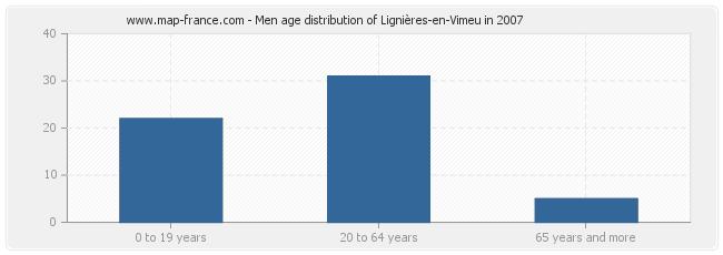 Men age distribution of Lignières-en-Vimeu in 2007