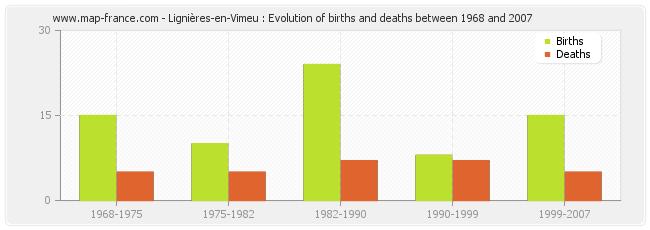 Lignières-en-Vimeu : Evolution of births and deaths between 1968 and 2007