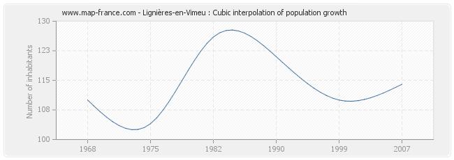 Lignières-en-Vimeu : Cubic interpolation of population growth