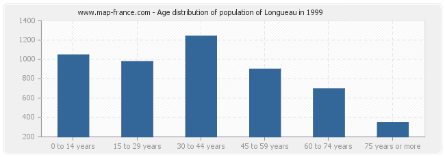 Age distribution of population of Longueau in 1999