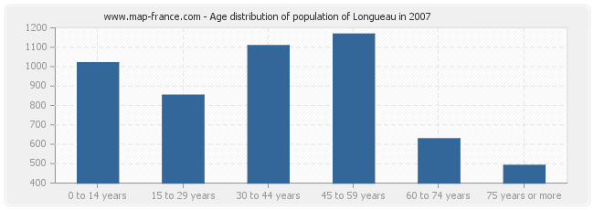 Age distribution of population of Longueau in 2007