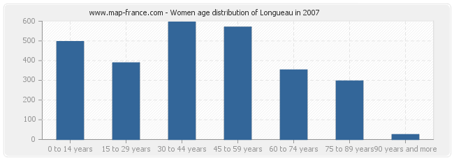 Women age distribution of Longueau in 2007
