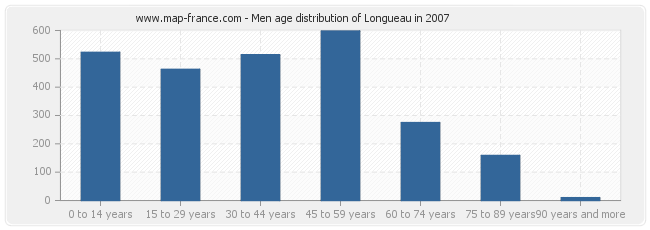 Men age distribution of Longueau in 2007