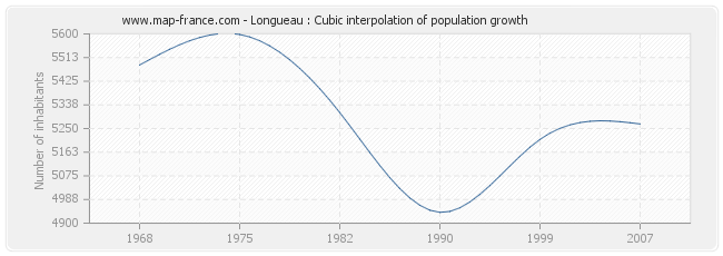 Longueau : Cubic interpolation of population growth