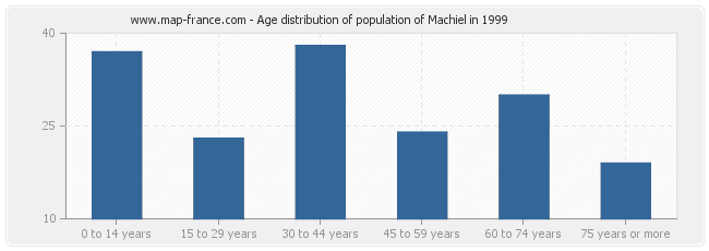 Age distribution of population of Machiel in 1999