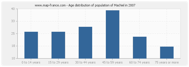 Age distribution of population of Machiel in 2007
