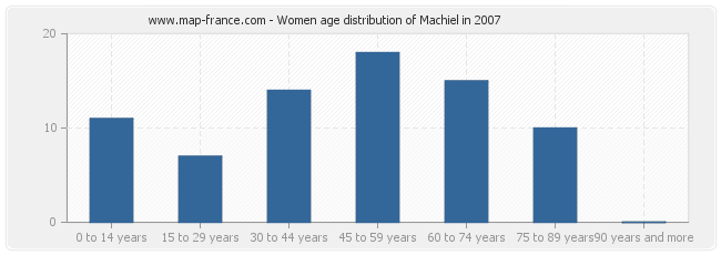 Women age distribution of Machiel in 2007