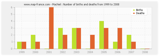 Machiel : Number of births and deaths from 1999 to 2008