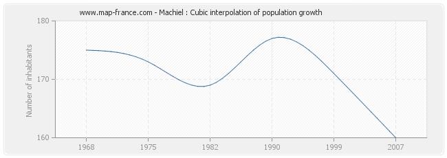 Machiel : Cubic interpolation of population growth