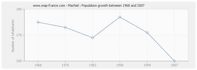 Population Machiel