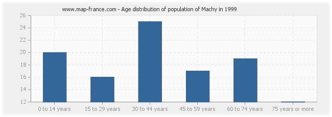Age distribution of population of Machy in 1999