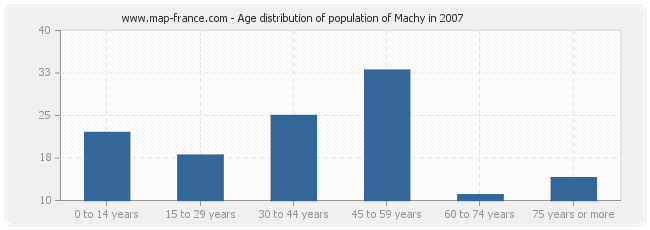 Age distribution of population of Machy in 2007
