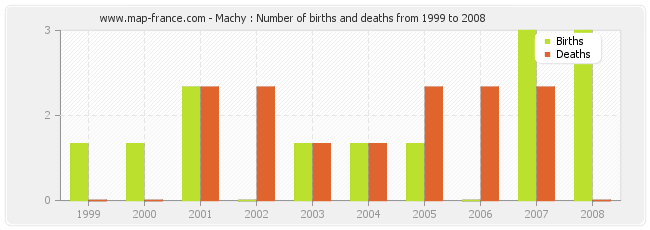 Machy : Number of births and deaths from 1999 to 2008