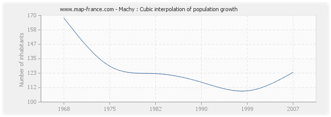 Machy : Cubic interpolation of population growth
