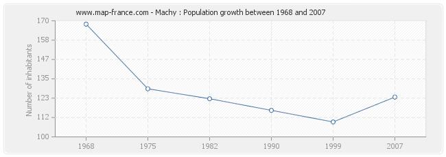 Population Machy