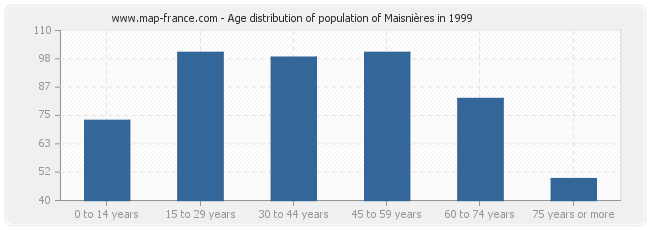 Age distribution of population of Maisnières in 1999