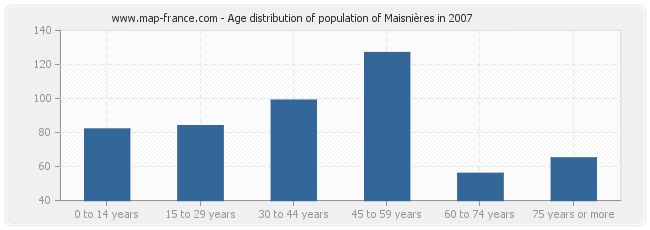 Age distribution of population of Maisnières in 2007