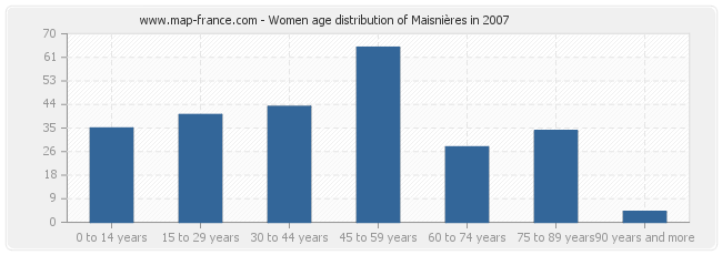 Women age distribution of Maisnières in 2007