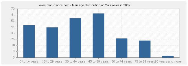 Men age distribution of Maisnières in 2007