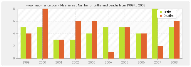 Maisnières : Number of births and deaths from 1999 to 2008