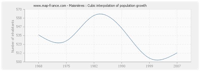 Maisnières : Cubic interpolation of population growth